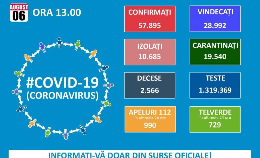 1.345 cazuri noi de persoane infectate cu SARS – CoV - 2 în ultimele 24 de ore