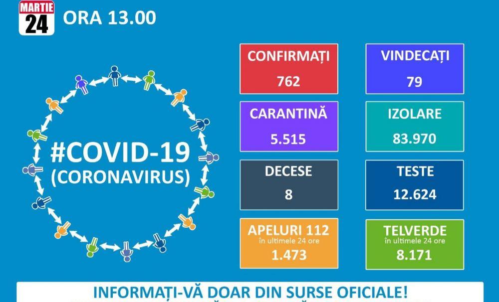 762 de cazuri de persoane infectate cu virusul COVID – 19 (coronavirus). 79 vindecate, 8 decese