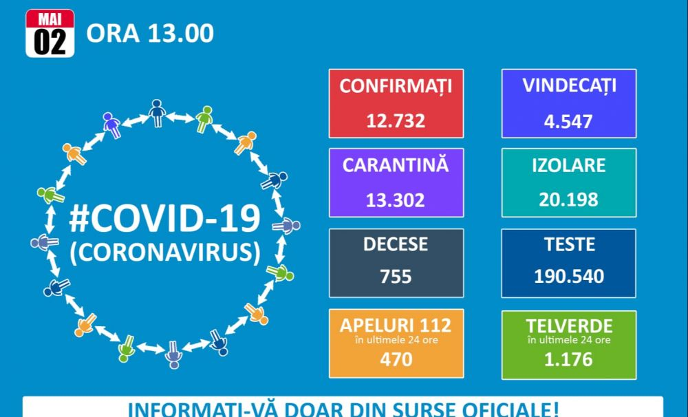 Doar 165 de cazuri noi de infectări în ultimele 24 de ore! România înregistrează 12.732 infectări, 4.547 vindecări și