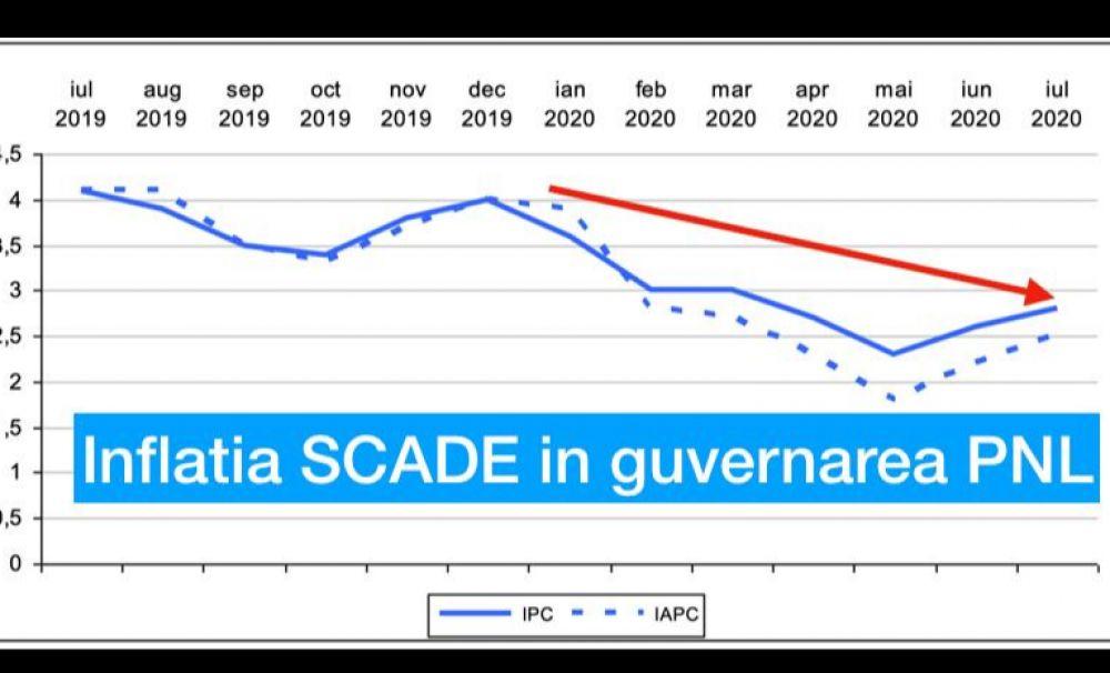 Inflația a scăzut. Ministrul Florin Cîțu demonstrează că propaganda PSD este mincinoasă