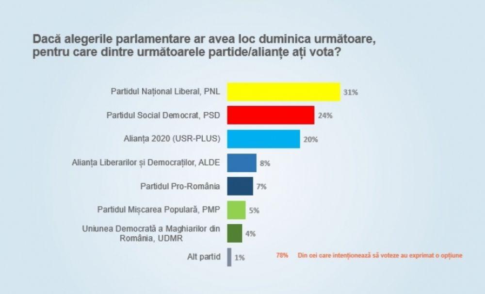 Liberalii vor câștiga și parlamentarele. PNL se distanțează de PSD la peste 7 procente