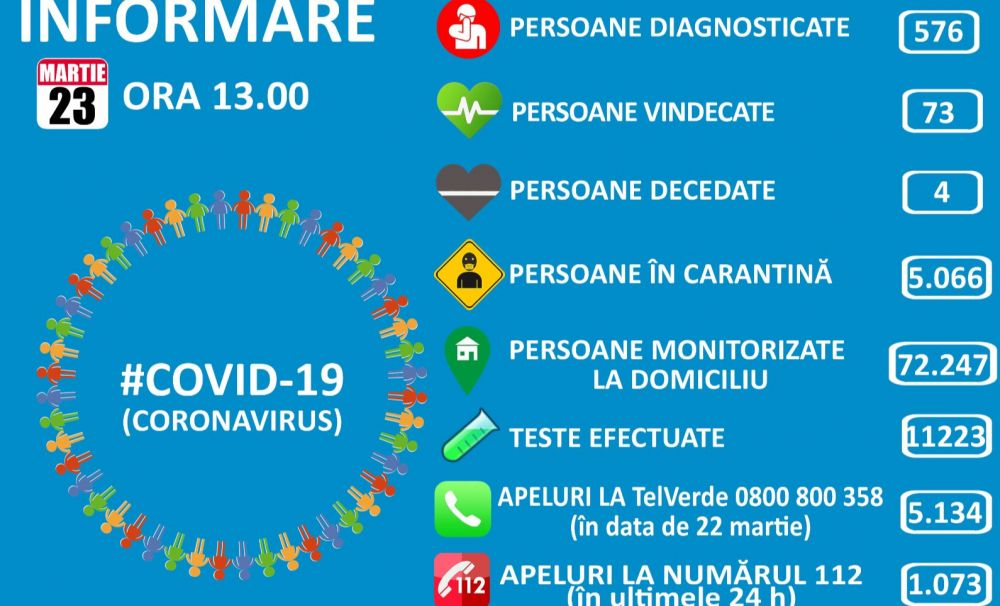 Situație COVID19, luni 23 martie: 143 de noi cazuri de îmbolnăvire în România. 576 de cazuri, 73 vindecări și 4 decese (toate cu afecțiuni grave preexistente)