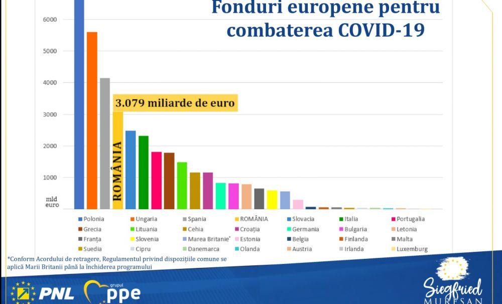 Sprijin masiv din partea Uniunii Europene pentru România în lupta împotriva coronavirusului. Demersuri susținute de Siegfried Mureșan